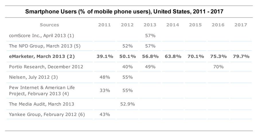 eMarketer_SmartphonePenetration2013
